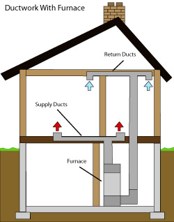 diagram of how air ductwork operates within a Smithfield home